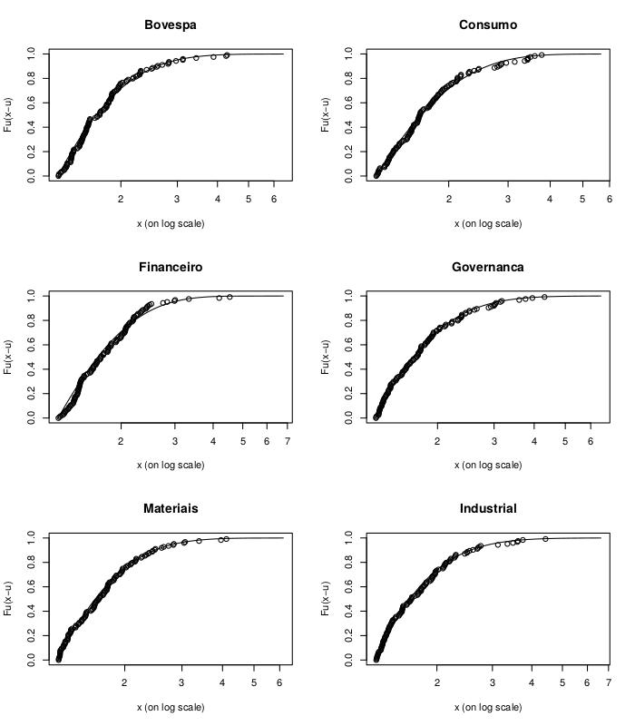 Qualidade do ajuste dos dados de inovações em excesso contra uma GPD de referência. Período dentro da amostra.