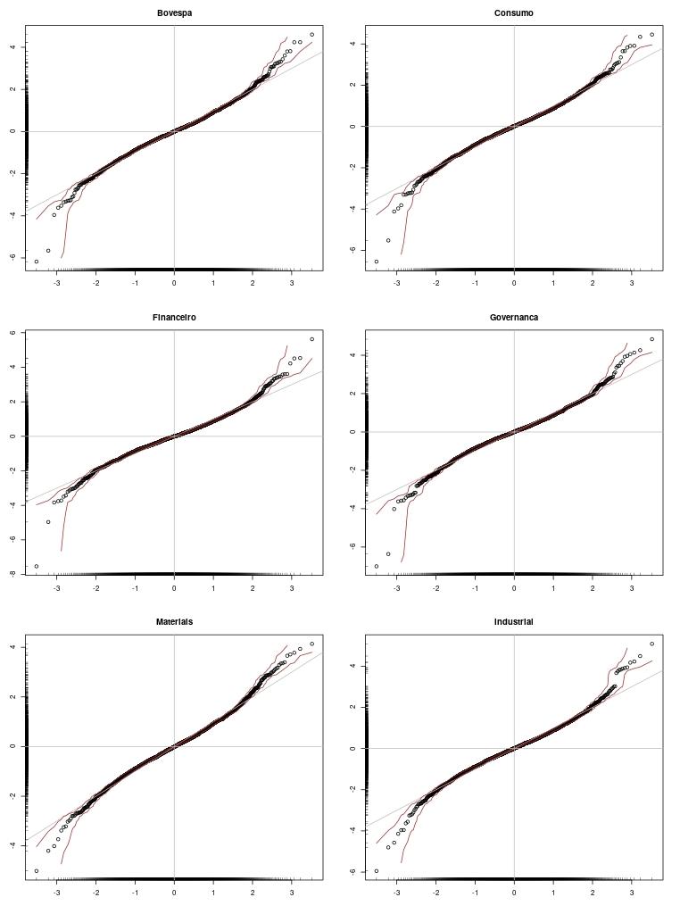 Análise de normalidade dos retornos através de gráficos quantil-quantil.