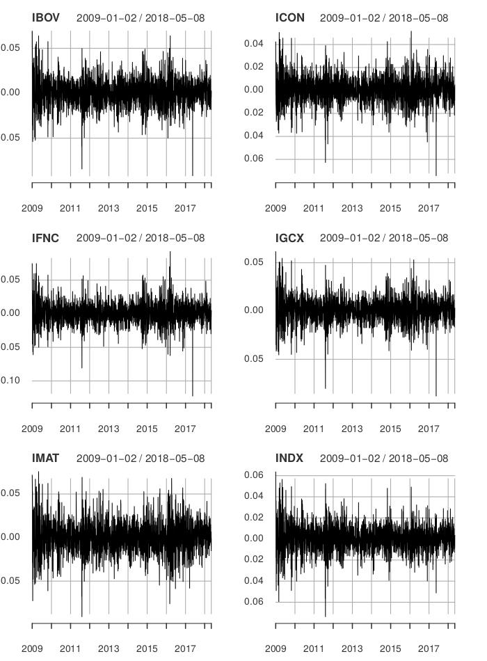 Retornos dos índices do estudo. Período completo entre 02/01/2009 a 08/05/2018.